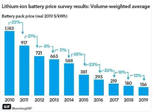 Инфографика снижения средней цены на электромобильную батарею за 2010-2019 годы